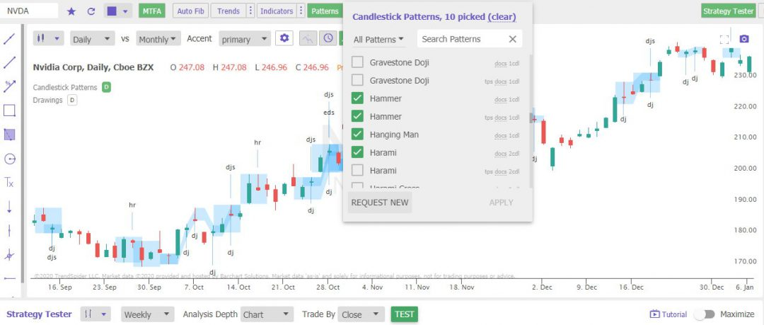 TrendSpider - Automated Candlestick Recognition