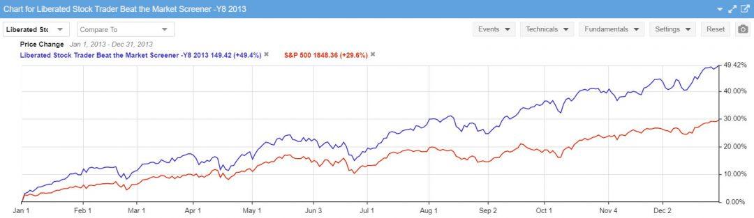 Beat the Market Stock Screener Performance 2013