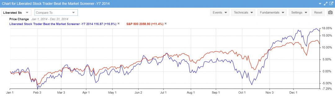 Beat the Market Stock Screener Performance 2014