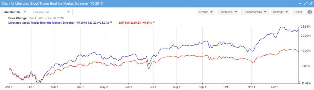 Beat the Market Stock Screener Performance 2016
