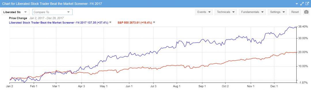 Beat the Market Stock Screener Performance 2017