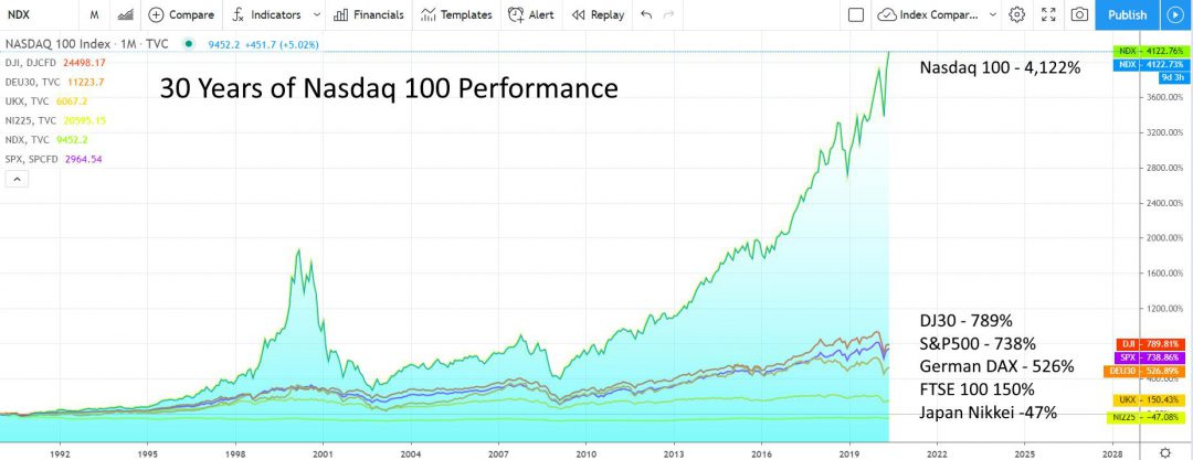Beat the Market with a NASDAQ 100 ETF - Chart 30 Years to 2020