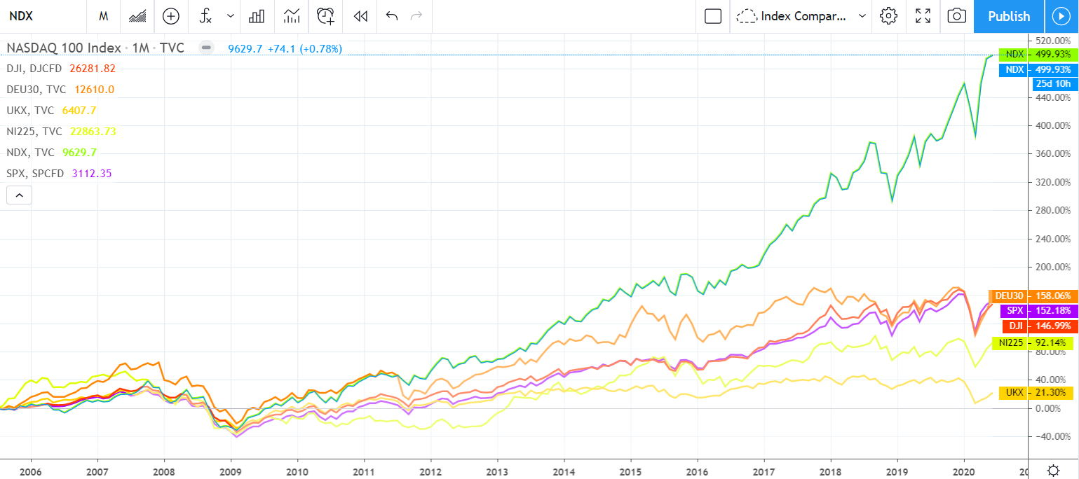 15 Year Stock Market Performance, SP500, NASDAQ 100, FTSE 100, Nikkei 225, DJ30, German DAX to 2020