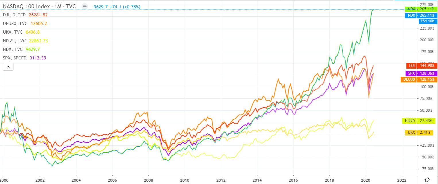 20 Year Stock Market Performance, SP500, NASDAQ 100, FTSE 100, Nikkei 225, DJ30, German DAX to 2020