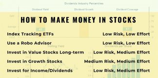 The 6 Methods for Making Money in the Stock Market