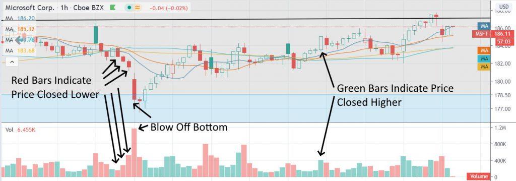Stock Volume Chart: Green Volume, Red Volume. How to Read Volume on Stocks