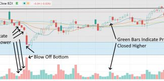 Green Volume, Red Volume, How to Read Volume on Stocks