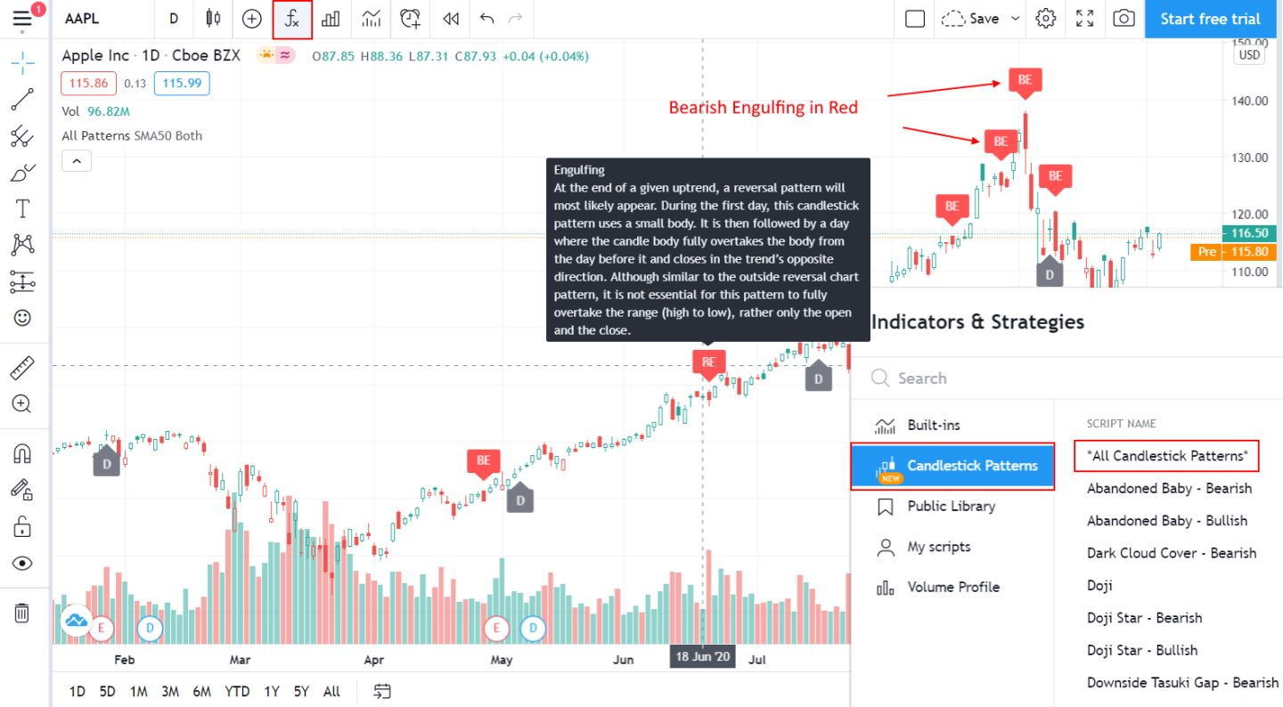 Candlestick Pattern Recognition & Analysis Intelligence Built In To TradingView
