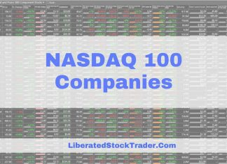 NASDAQ 100 Companies Listed by Employee Count