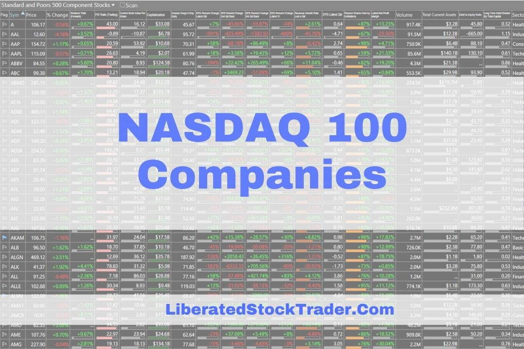 NASDAQ 100 Companies Listed by Market Capitalization