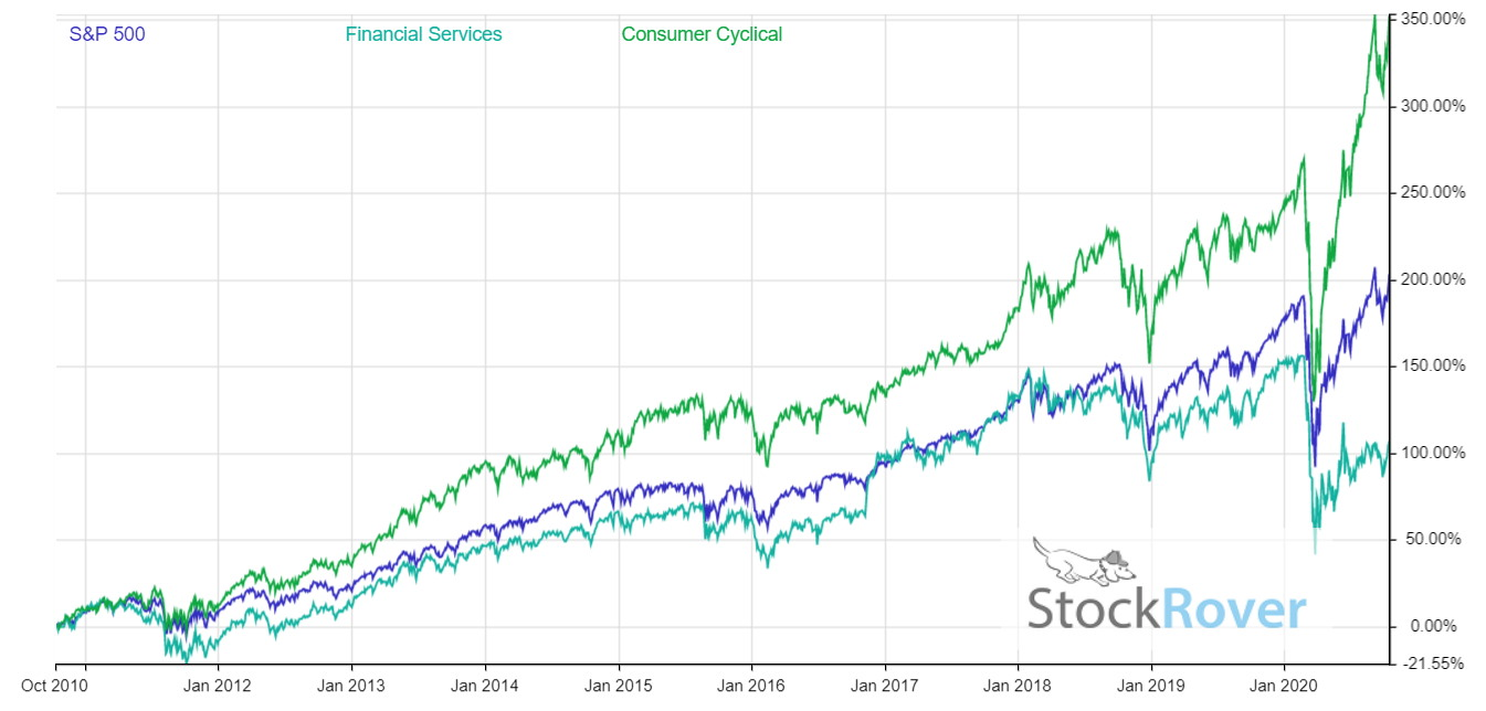 10 Year Financial Services & Consumer Discretionary Stock Sector Performance vs. S&P 500