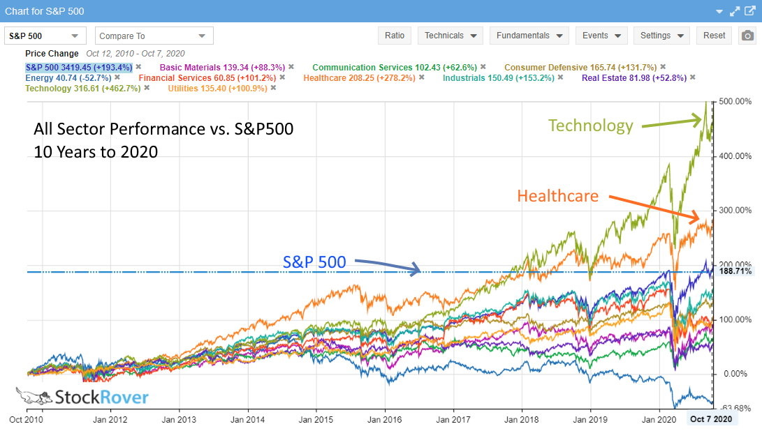 10 Year Stock Sector Performance vs. S&P 500