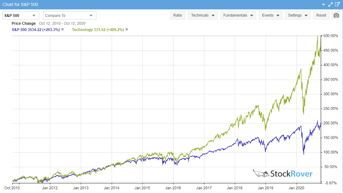 10 Year Technology Stock Sector Performance vs. S&P 500