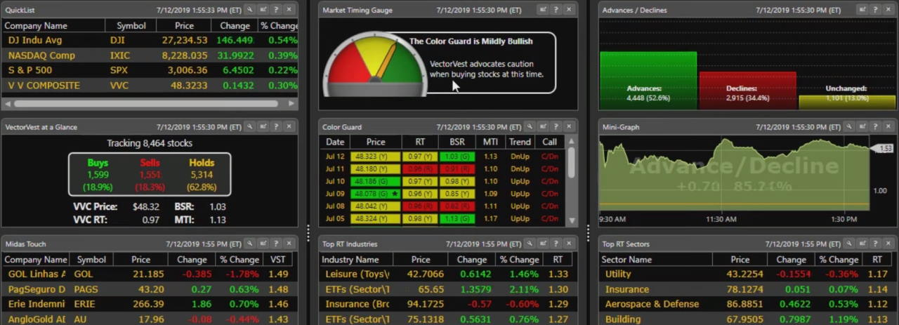 The VectorVest Dashboard - Easy Access to Market Signals.