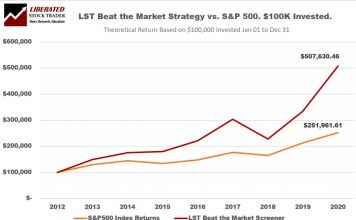 LST Beat the Market Strategy Performance vs. S&P 500 2013 to 2021