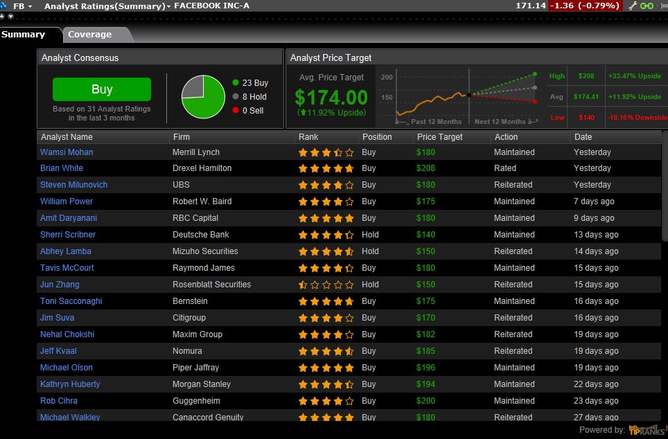 Zacks Trade Analyst Ratings Software