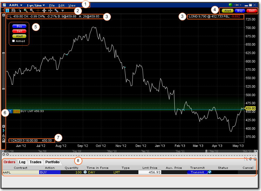 Zacks Trade Pro Stock Charting Platform