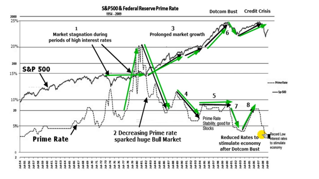 60 Year Chart: Interest Rates & The Stock Market: Prime Interest Rate vs. The S&P 500 Returns