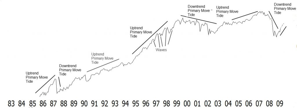 Dow Theory Principle: The Market Has 3 Moves