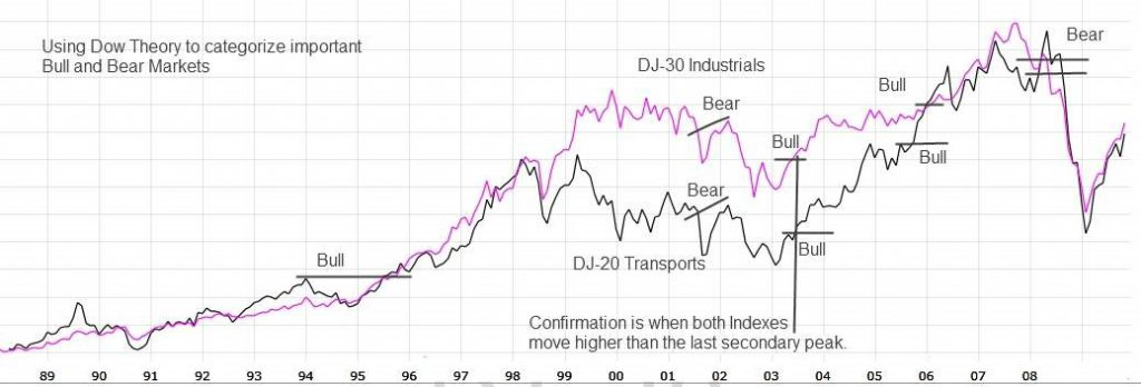 Dow Theory Principle: The Averages Must Confirm Each Other