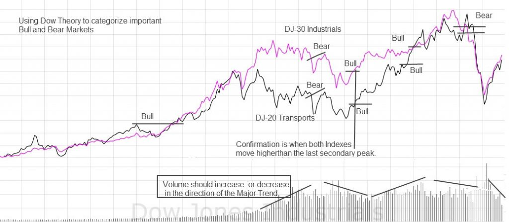 Dow Theory Principle: The Volume Must Confirm the Trend