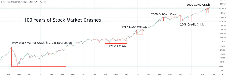 Chart: 100 Years of Stock Market Crashes
