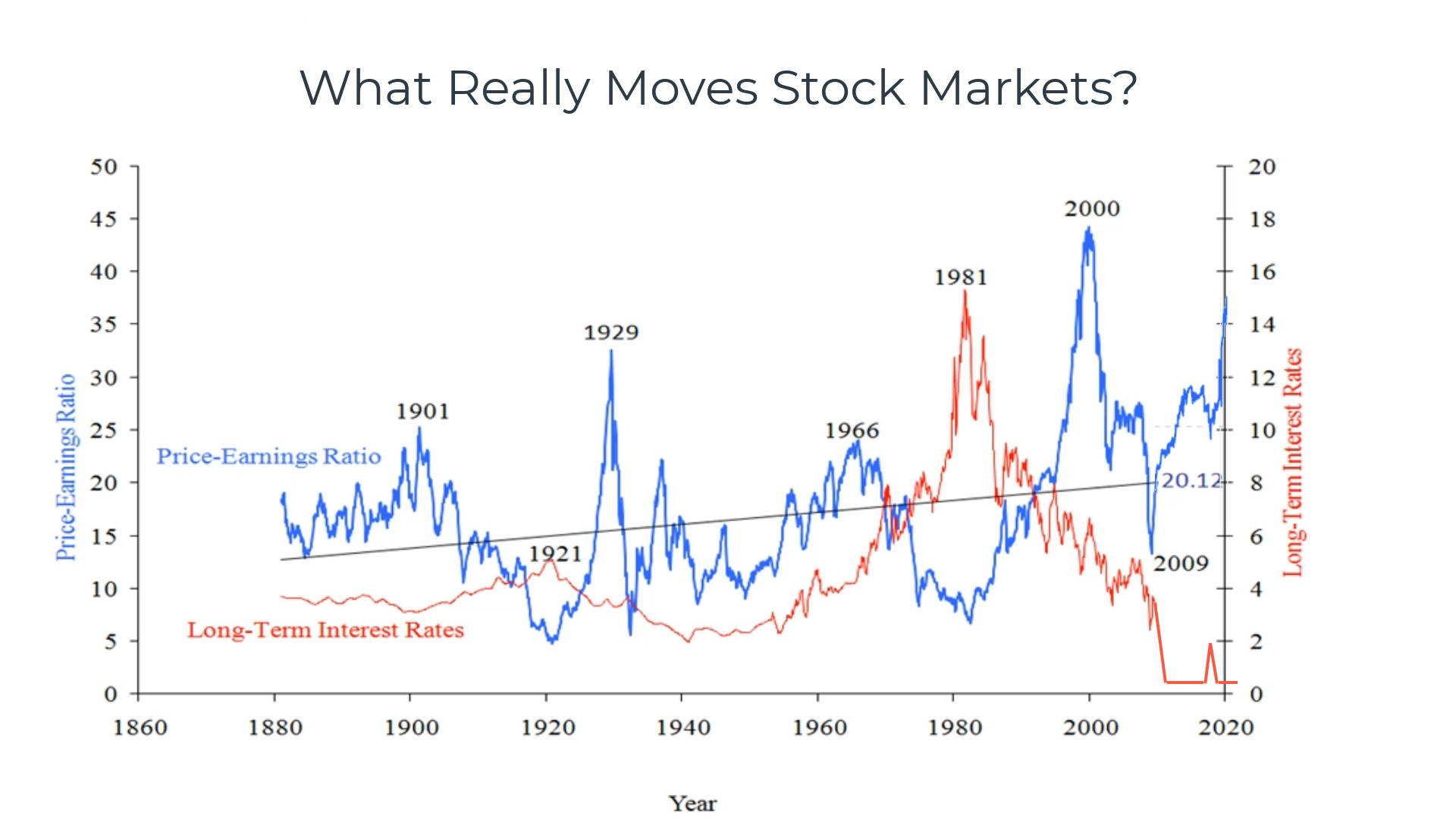 140 Year Chart: Is the Stock Market Overvalued? Long-term Interest Rates vs. The S&P Price Earnings Ratio.