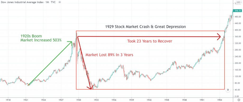 Chart: The 1929 Stock Market Crash Lost 89% in 3 Years & Took 23 Years to Recover.