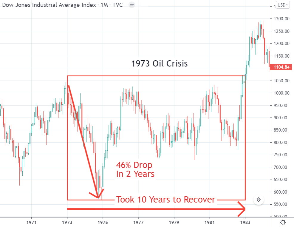 Chart: The 1973 Stock Market Oil Crisis Crash Caused a 46& Loss in 2 Years, Which Took 10 Years to Recover.