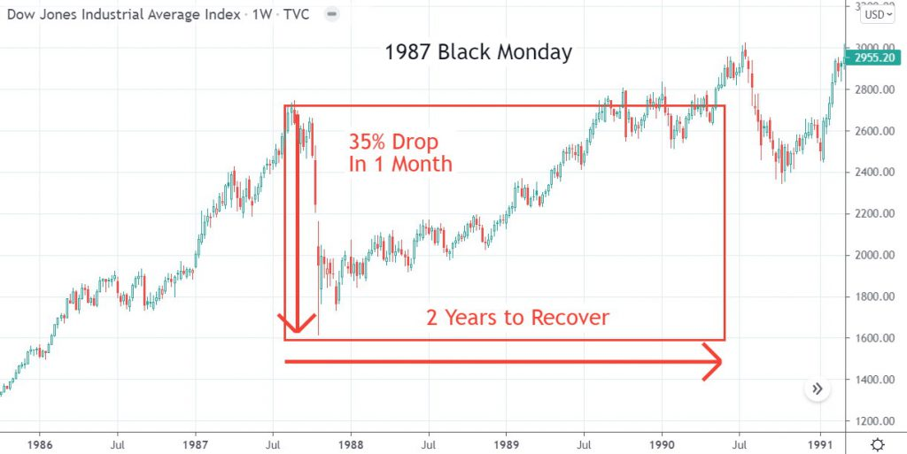 Chart: 1987 Stock Market Crash (Black Monday) Dropped 35% in 4 weeks, and recovered in 2 years.