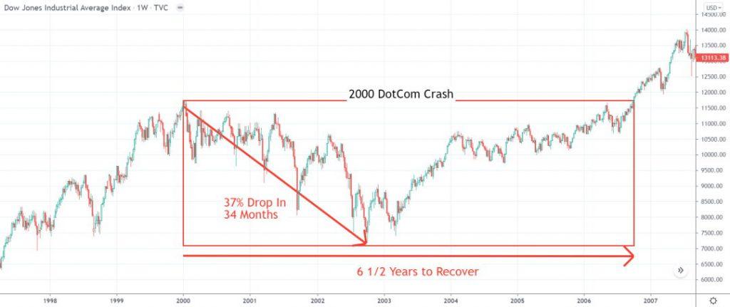 Chart: Stock Market Crash 2000 - DotCom Crash DJ-30 Chart