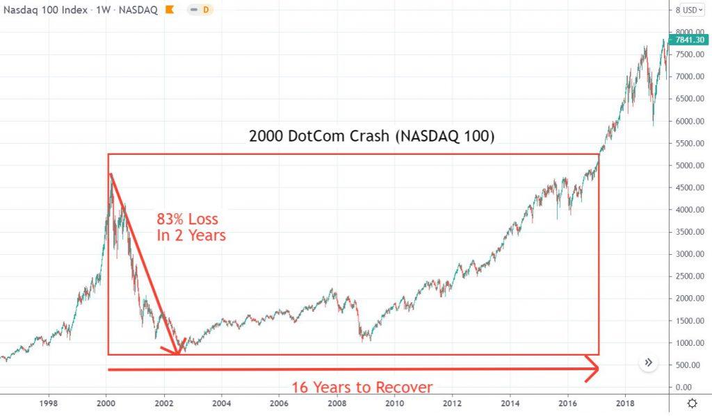 Chart: Stock Market Crash 2000 - DotCom Crash Nasdaq 100 Chart