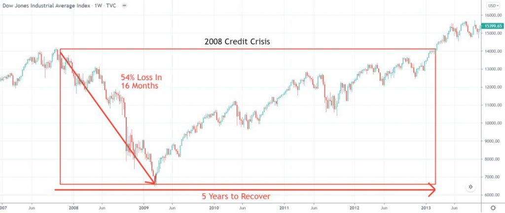 Chart: Stock Market Crash 2008 - Financial Crisis
