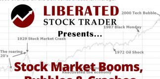 Stock Market Crash Analysis & Predictions