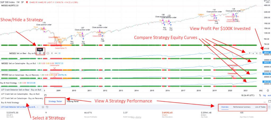 3 MOSES ETF Strategies vs. Buy & Hold (Click to Enlarge)