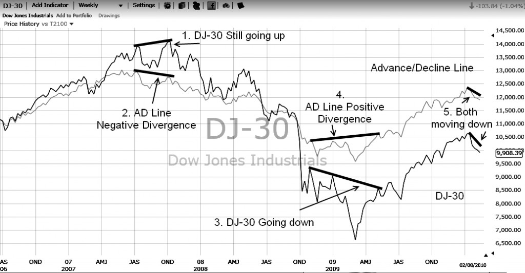 Chart 1: Detailed Comparison of how to apply the Market Breadth Advance Decline Line to Spot Early Changes in Trend
