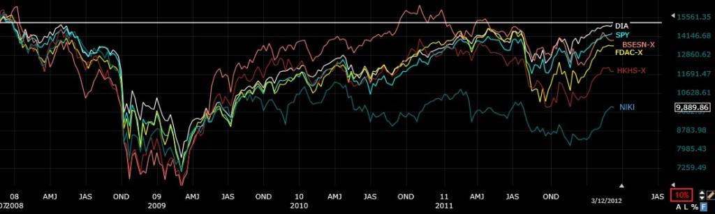 Global Stock Markets Analysis and Returns 4 years