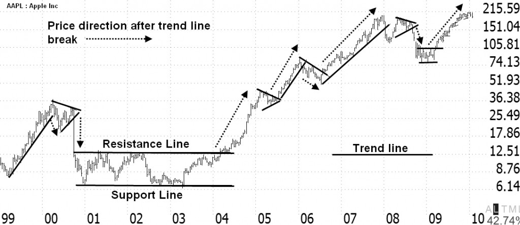 Reading Stock Charts - Support and Resistance Trend Lines