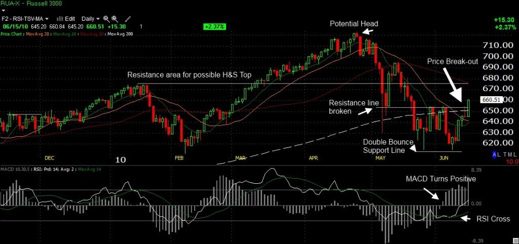 Russell 3000 Market Analysis