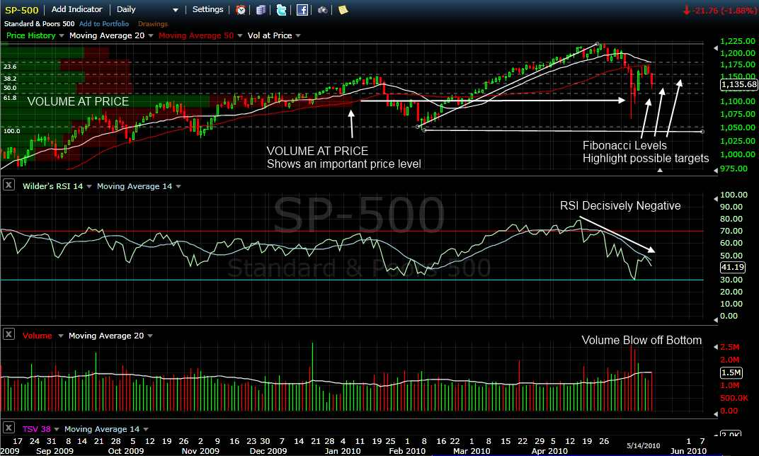 Volume at Price and Volume Bars Mapped onto a Single Stock Chart Provides Key Insights.