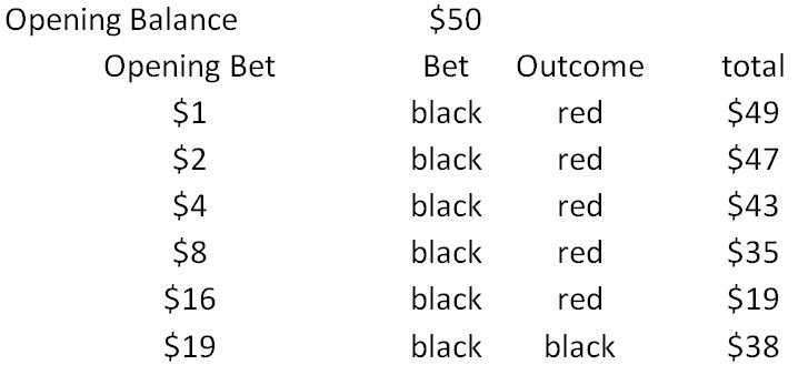 Martingale Betting Style