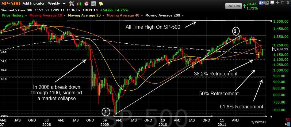 SP-500 Market Technical Analysis Fibonacci Retracement September 2011