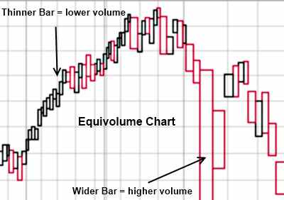 Stock Charts EquiVolume Example with Advantages & Disadvantages