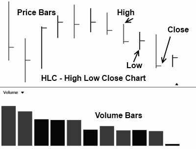 Stock Chart - HLC - High Low Close Bar Example with Advantages & Disadvantages