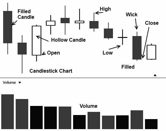 stock chart Japanese Candlesticks Example with Advantages & Disadvantages