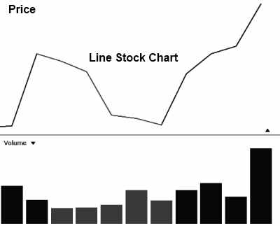 Line Stock Chart Example with Advantages & Disadvantages