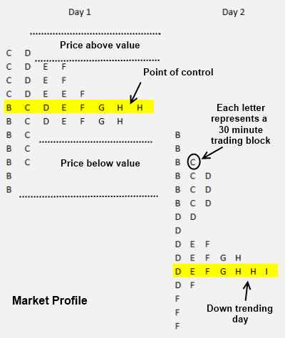 Market Profile Chart - Old School and Cool