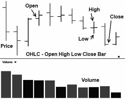 stock chart open high low close ohlc Example with Advantages & Disadvantages