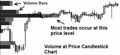 Stock Charts Volume at Price Candlestick Example with Advantages & Disadvantages