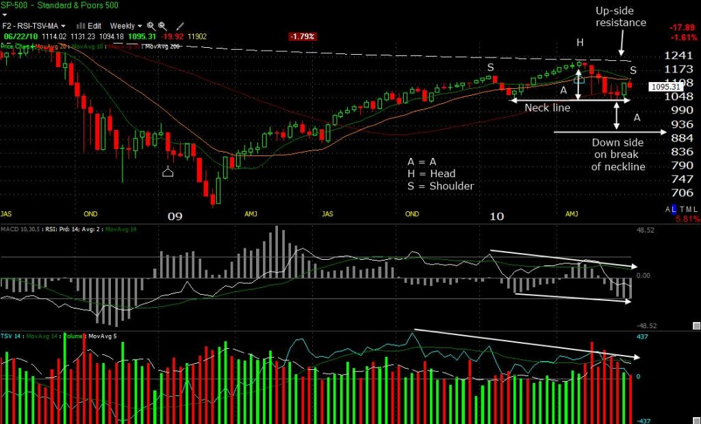 The [REAL] Head and Shoulders Pattern In 7 Steps ...